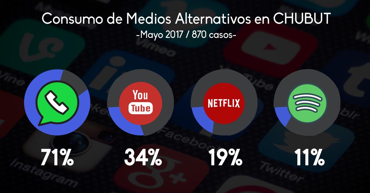 Estudio de Medios Chubut Mayo 2017