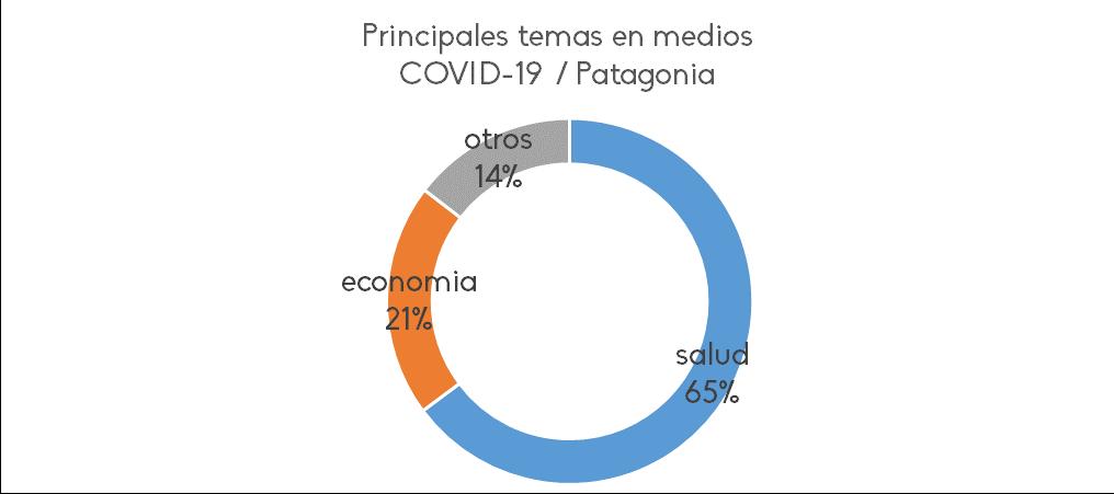 COVID-19 sobre economía