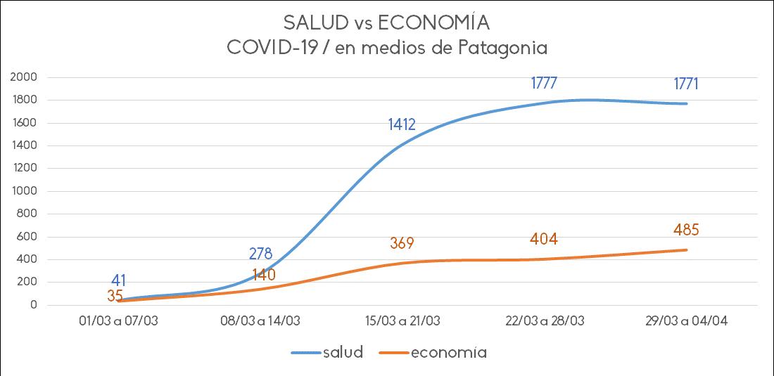 COVID-19: salud vs economia