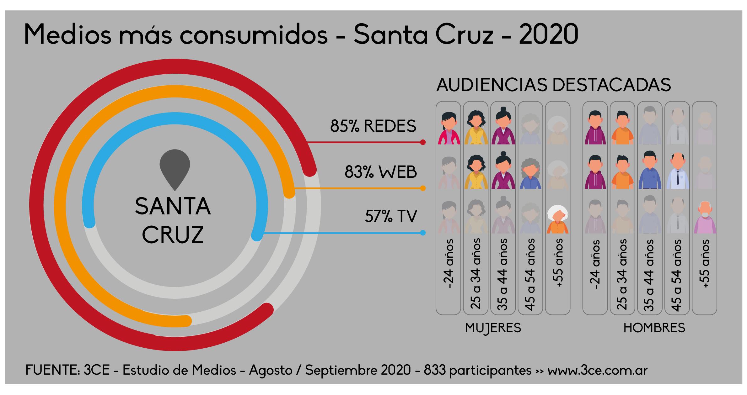 Medios más consumidos Santa Cruz 2020